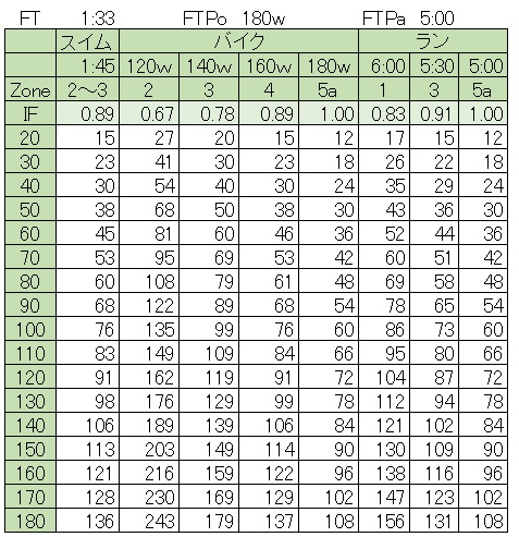 tss%e5%88%a5%e5%bc%b7%e5%ba%a6%e5%88%a5%e6%99%82%e9%96%93%e8%a1%a8